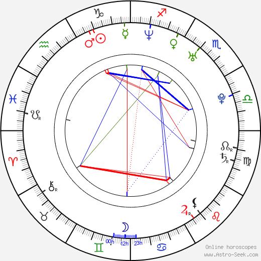Siti Nurhaliza astro natal birth chart, Siti Nurhaliza horoscope, astrology