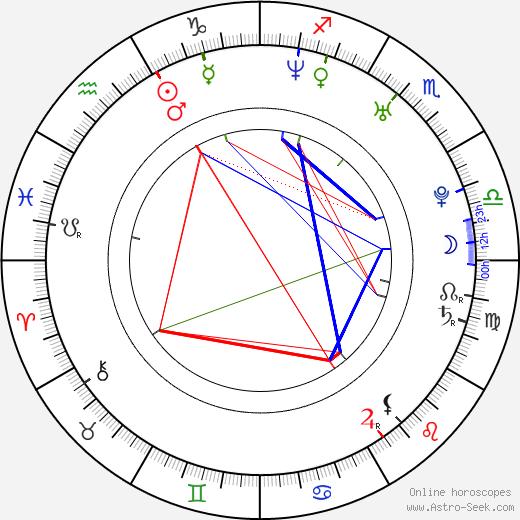 Svetlana Vasilievna Khorkina tema natale, oroscopo, Svetlana Vasilievna Khorkina oroscopi gratuiti, astrologia