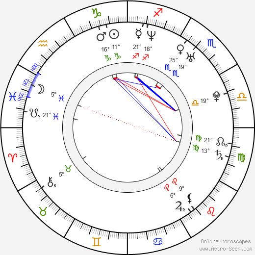Timothy Andrew Cruz birth chart, biography, wikipedia 2020, 2021