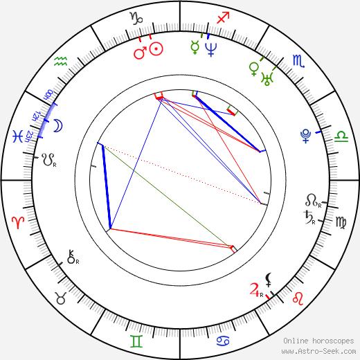 Timothy Andrew Cruz birth chart, Timothy Andrew Cruz astro natal horoscope, astrology
