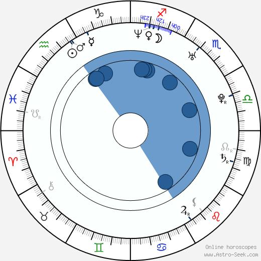 Tom Kostopoulos wikipedia, horoscope, astrology, instagram