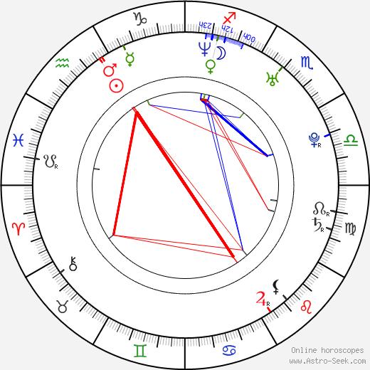 Tom Kostopoulos birth chart, Tom Kostopoulos astro natal horoscope, astrology
