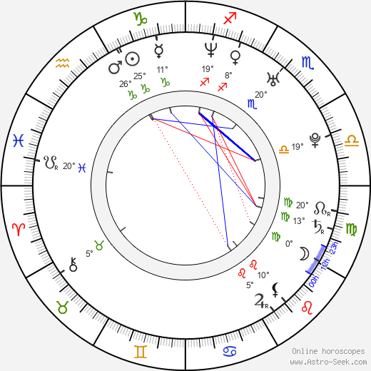 Václav Skuhravý birth chart, biography, wikipedia 2019, 2020