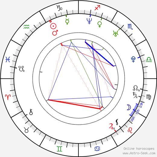 Václav Skuhravý birth chart, Václav Skuhravý astro natal horoscope, astrology