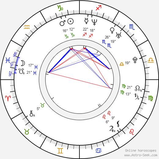 Viliam Csontos birth chart, biography, wikipedia 2019, 2020
