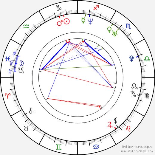 Viliam Csontos astro natal birth chart, Viliam Csontos horoscope, astrology