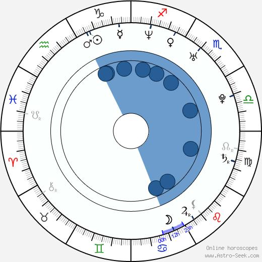 Vitali Novikov wikipedia, horoscope, astrology, instagram
