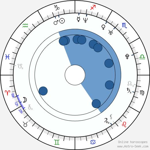 Vitaliy Versace wikipedia, horoscope, astrology, instagram