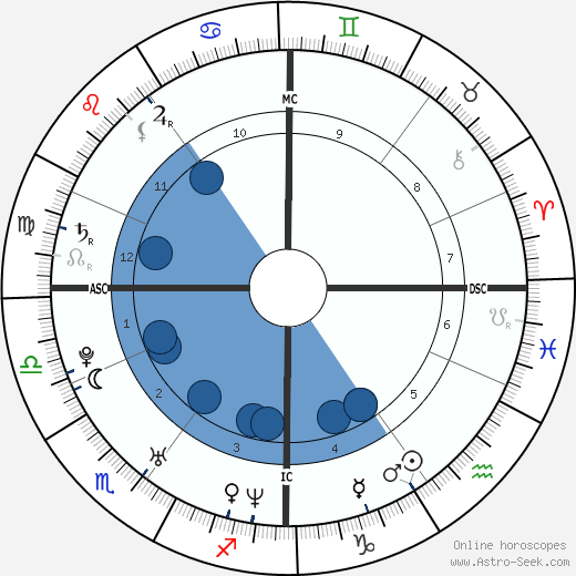 Will Young wikipedia, horoscope, astrology, instagram