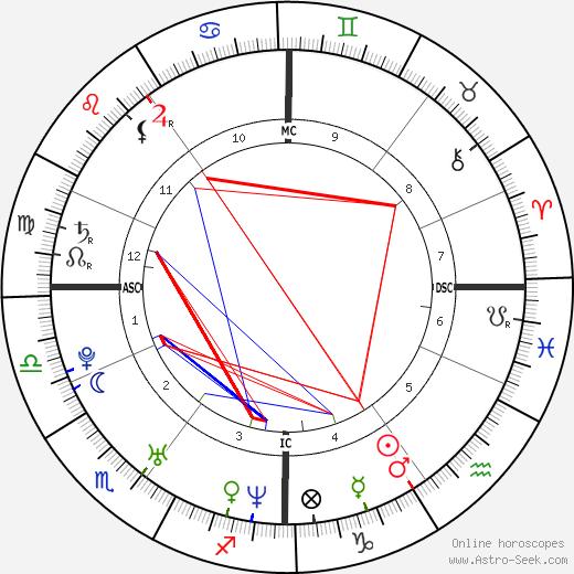 Will Young tema natale, oroscopo, Will Young oroscopi gratuiti, astrologia