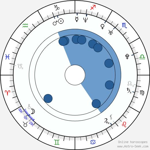 Youko Honna wikipedia, horoscope, astrology, instagram