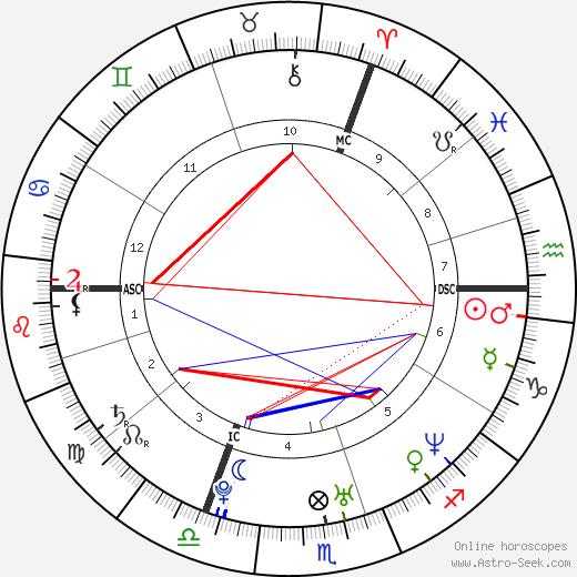 Yseult Gervy день рождения гороскоп, Yseult Gervy Натальная карта онлайн