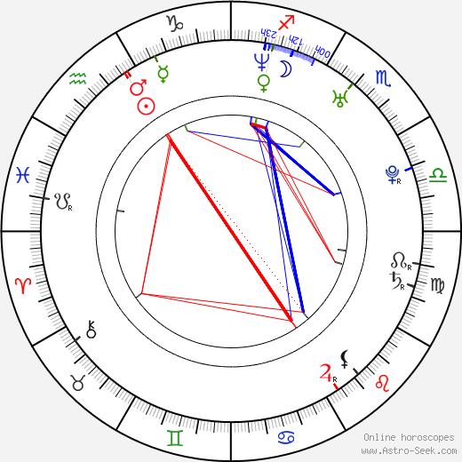 Zuzana Norisová astro natal birth chart, Zuzana Norisová horoscope, astrology