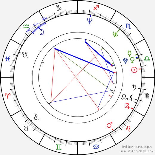 Adan Jodorowsky день рождения гороскоп, Adan Jodorowsky Натальная карта онлайн