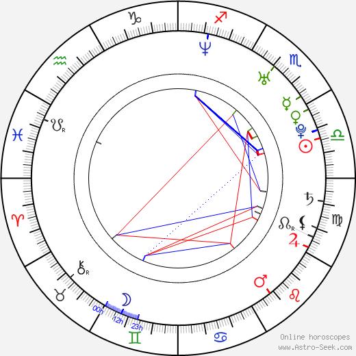 Andrew van den Houten astro natal birth chart, Andrew van den Houten horoscope, astrology