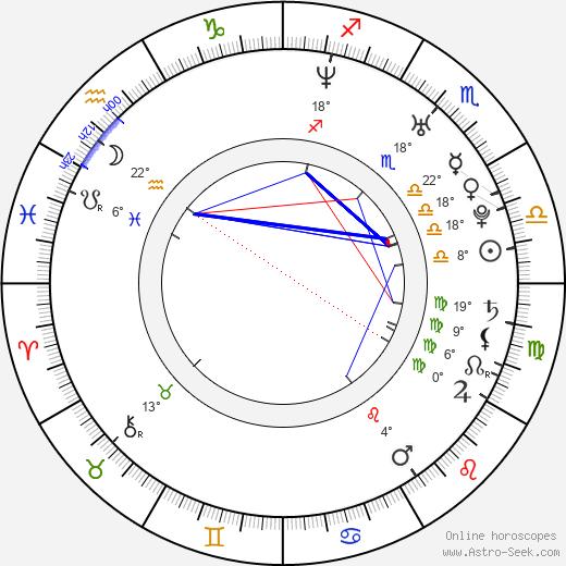 Arta Dobroshi birth chart, biography, wikipedia 2019, 2020