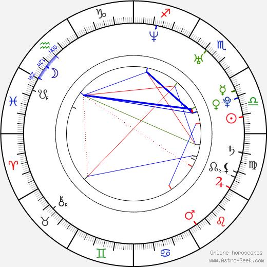 Arta Dobroshi astro natal birth chart, Arta Dobroshi horoscope, astrology