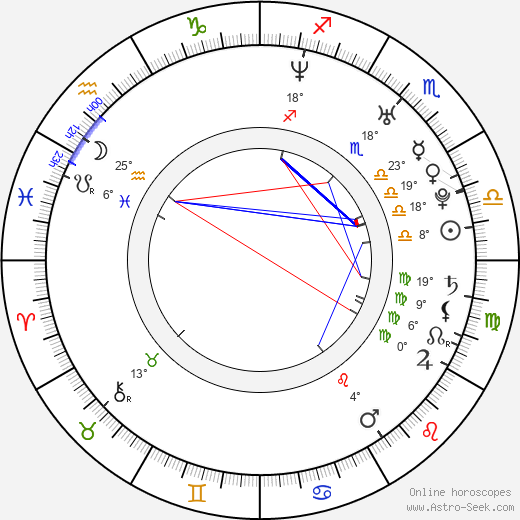 Brianna Brown birth chart, biography, wikipedia 2019, 2020