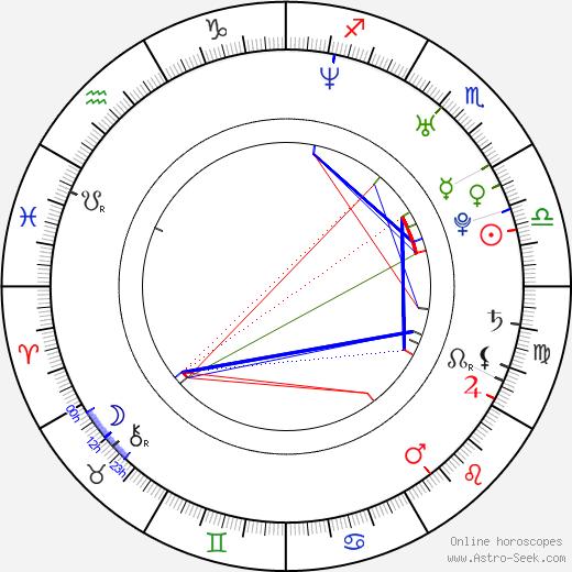 Carolina Acevedo tema natale, oroscopo, Carolina Acevedo oroscopi gratuiti, astrologia