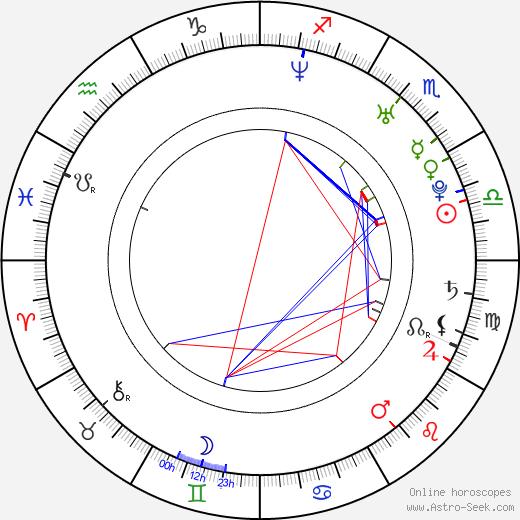 Chun Wu tema natale, oroscopo, Chun Wu oroscopi gratuiti, astrologia