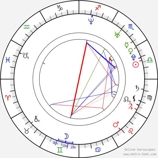 Cora Sabrina Grimm tema natale, oroscopo, Cora Sabrina Grimm oroscopi gratuiti, astrologia