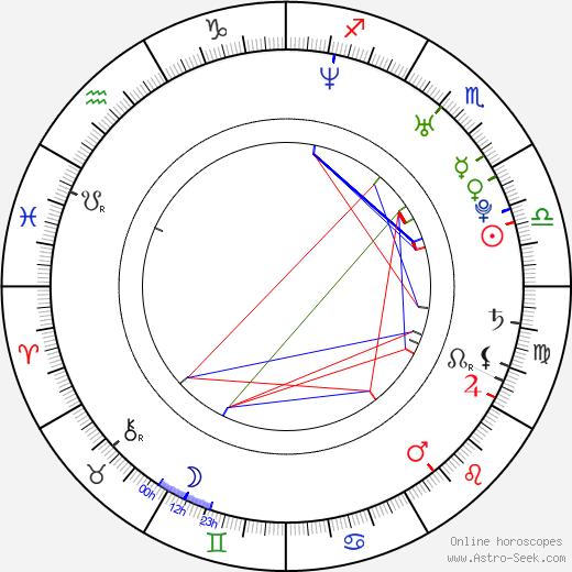 Чези Csézy день рождения гороскоп, Csézy Натальная карта онлайн
