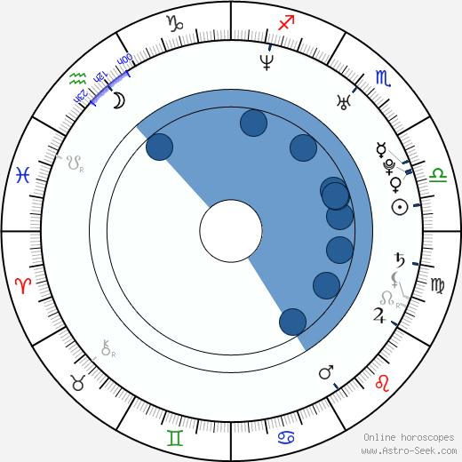David Offenheiser wikipedia, horoscope, astrology, instagram
