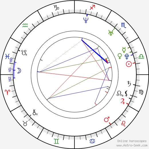 Freddy Chavez Olmos tema natale, oroscopo, Freddy Chavez Olmos oroscopi gratuiti, astrologia