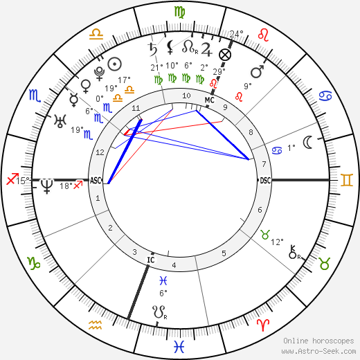 Gabe Saporta birth chart, biography, wikipedia 2019, 2020