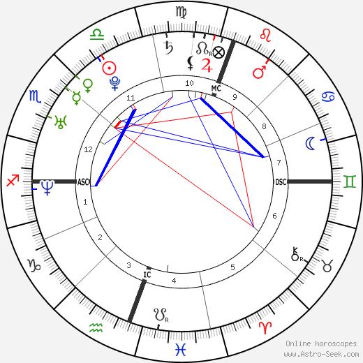 Gabe Saporta astro natal birth chart, Gabe Saporta horoscope, astrology