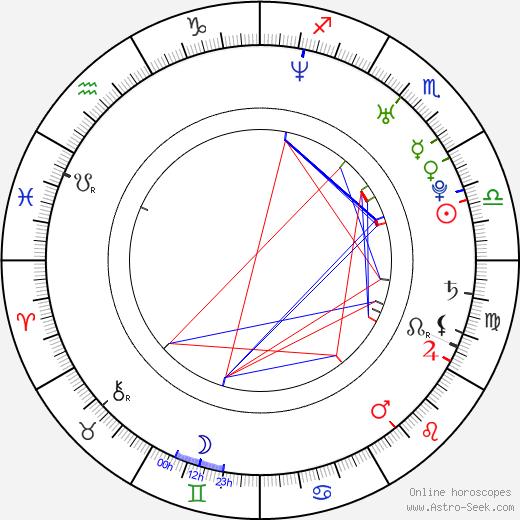 Hitomi Sató tema natale, oroscopo, Hitomi Sató oroscopi gratuiti, astrologia
