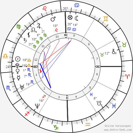 Humberto Ortiz birth chart, biography, wikipedia 2019, 2020