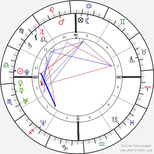 Humberto Ortiz день рождения гороскоп, Humberto Ortiz Натальная карта онлайн