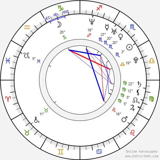 Irene Azuela birth chart, biography, wikipedia 2019, 2020