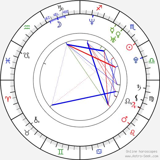 Irene Azuela astro natal birth chart, Irene Azuela horoscope, astrology