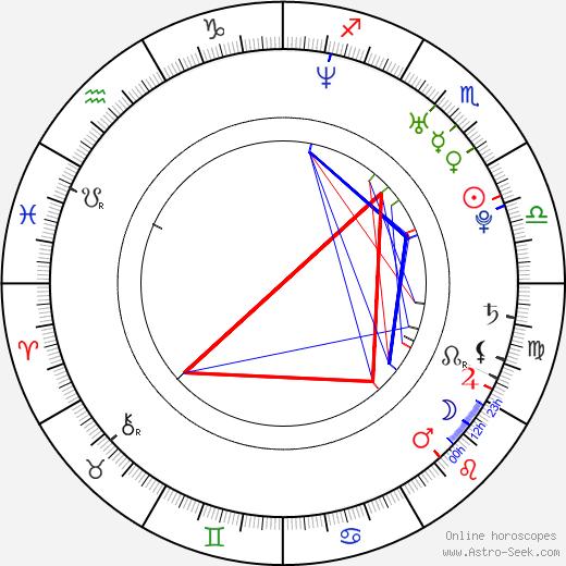 Джеки Веласкес Jaci Velasquez день рождения гороскоп, Jaci Velasquez Натальная карта онлайн