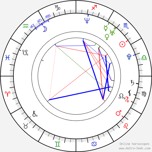 Jakub Zdeněk birth chart, Jakub Zdeněk astro natal horoscope, astrology