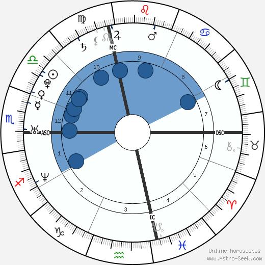 Jamie Ippolito wikipedia, horoscope, astrology, instagram