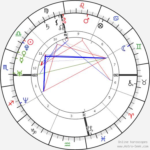 Jamie Ippolito tema natale, oroscopo, Jamie Ippolito oroscopi gratuiti, astrologia