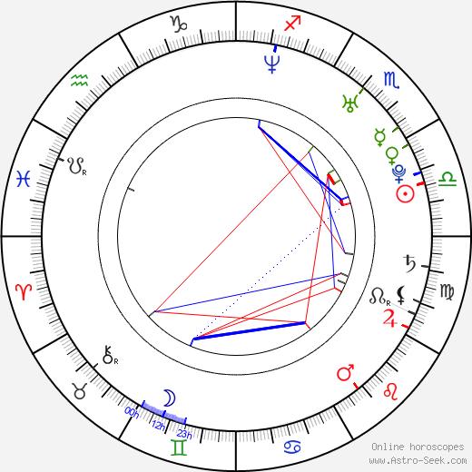 Joe Leonard astro natal birth chart, Joe Leonard horoscope, astrology