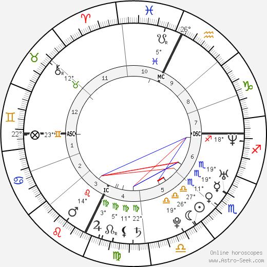 John Krasinski birth chart, biography, wikipedia 2019, 2020