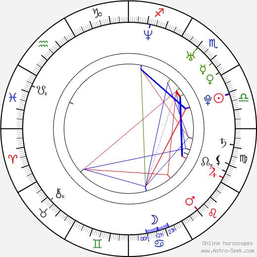 Джордан Пандик Jordan Pundik день рождения гороскоп, Jordan Pundik Натальная карта онлайн