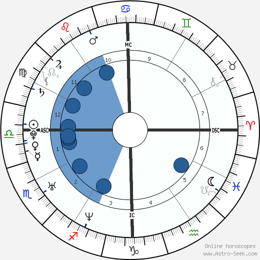 Josh Klinghoffer wikipedia, horoscope, astrology, instagram