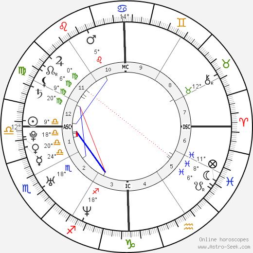 Josh Klinghoffer birth chart, biography, wikipedia 2019, 2020