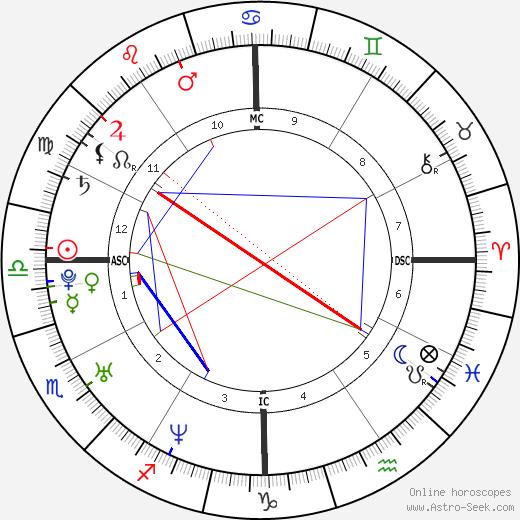 Josh Klinghoffer astro natal birth chart, Josh Klinghoffer horoscope, astrology