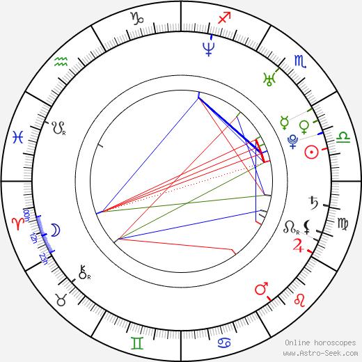 Kamilla Baar astro natal birth chart, Kamilla Baar horoscope, astrology