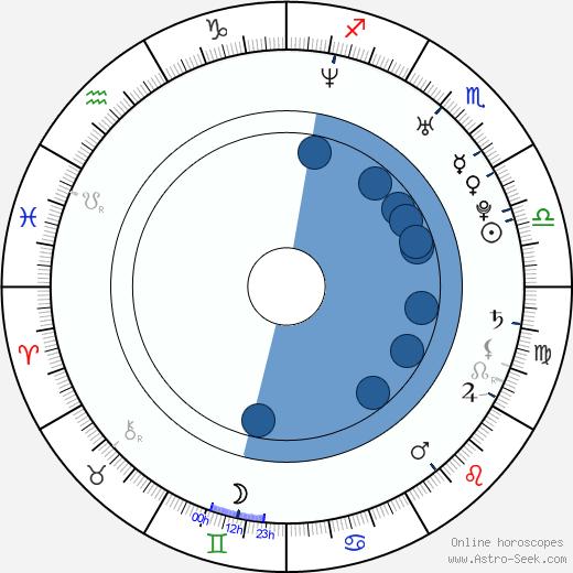 Karolína Pospíšilová wikipedia, horoscope, astrology, instagram