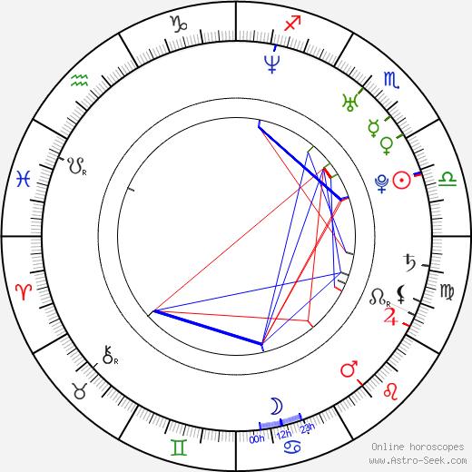 Klára Kolomazníková день рождения гороскоп, Klára Kolomazníková Натальная карта онлайн