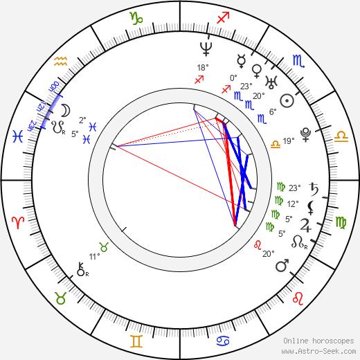 Kristina Anapau birth chart, biography, wikipedia 2020, 2021