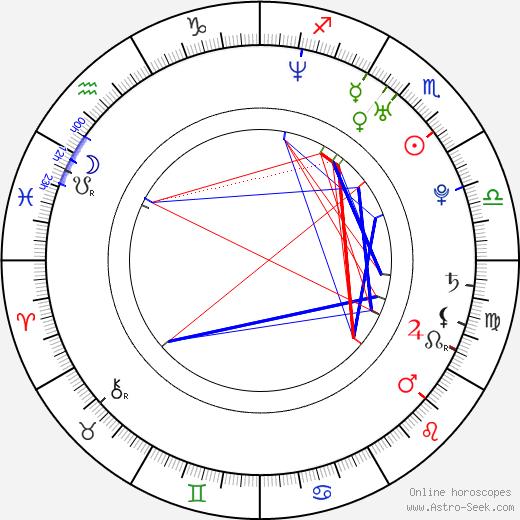 Kristina Anapau birth chart, Kristina Anapau astro natal horoscope, astrology